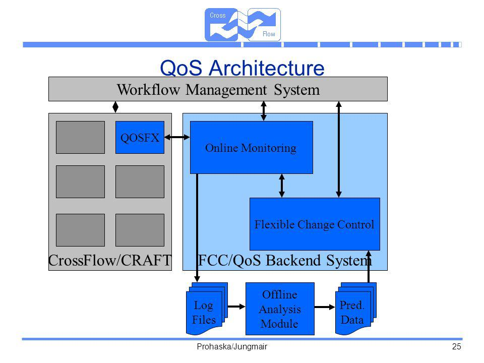 QoS Architecture Workflow Management System CrossFlow/CRAFT