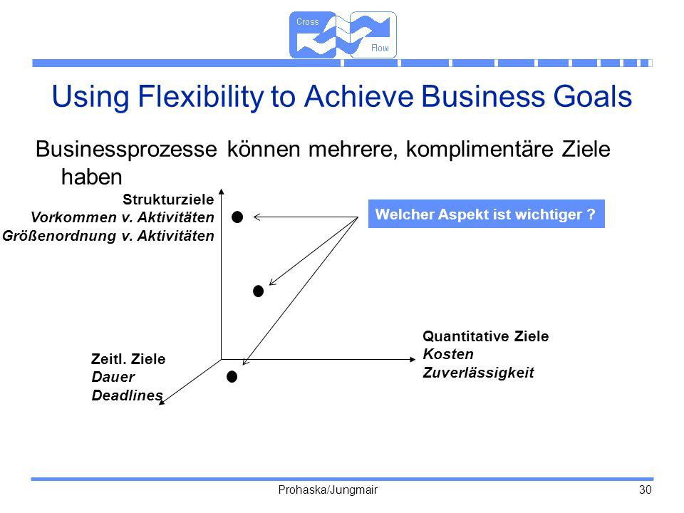 Using Flexibility to Achieve Business Goals