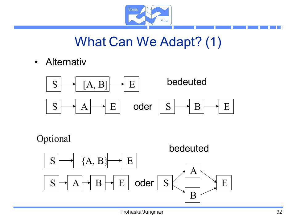 What Can We Adapt (1) Alternativ S [A, B] E A B oder bedeuted