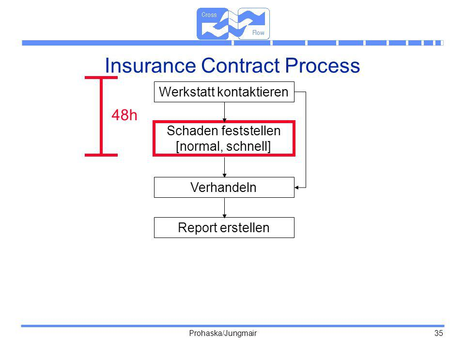 Insurance Contract Process