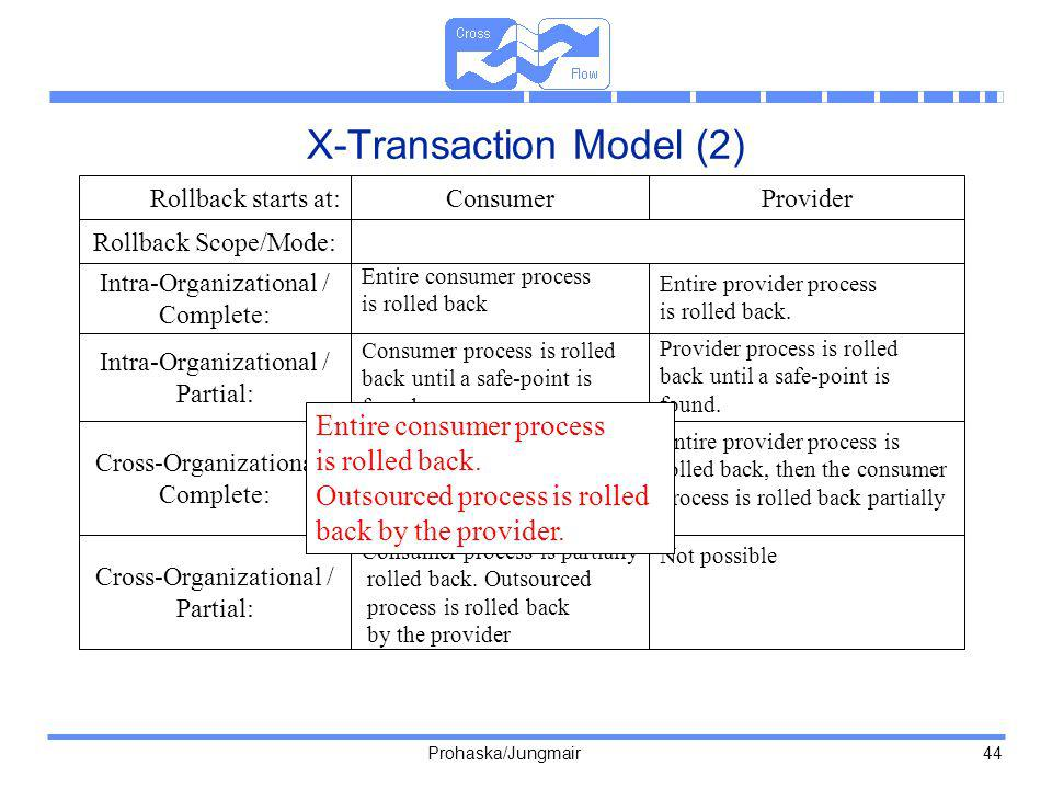 X-Transaction Model (2)