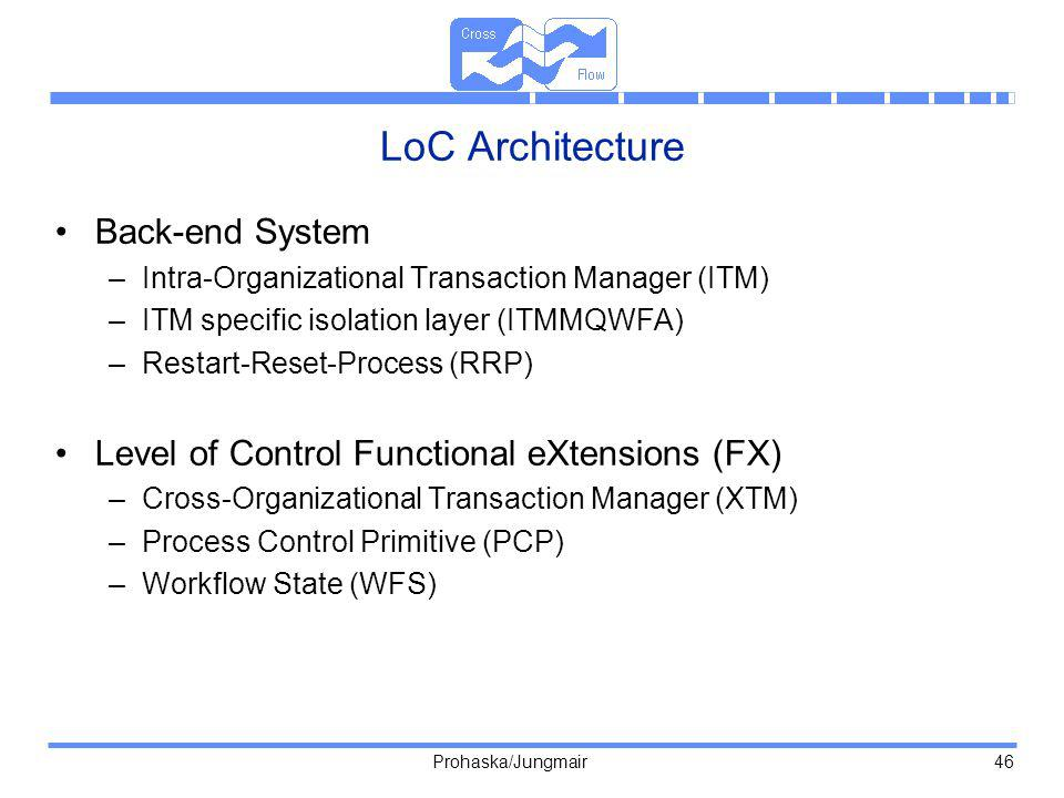 LoC Architecture Back-end System