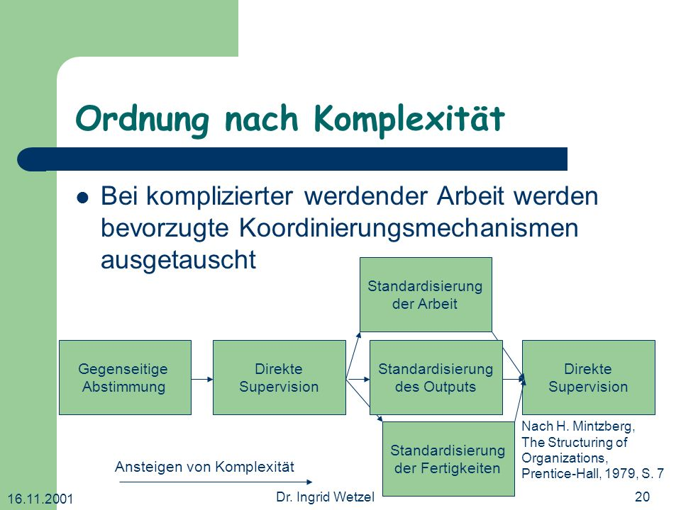 Ordnung nach Komplexität