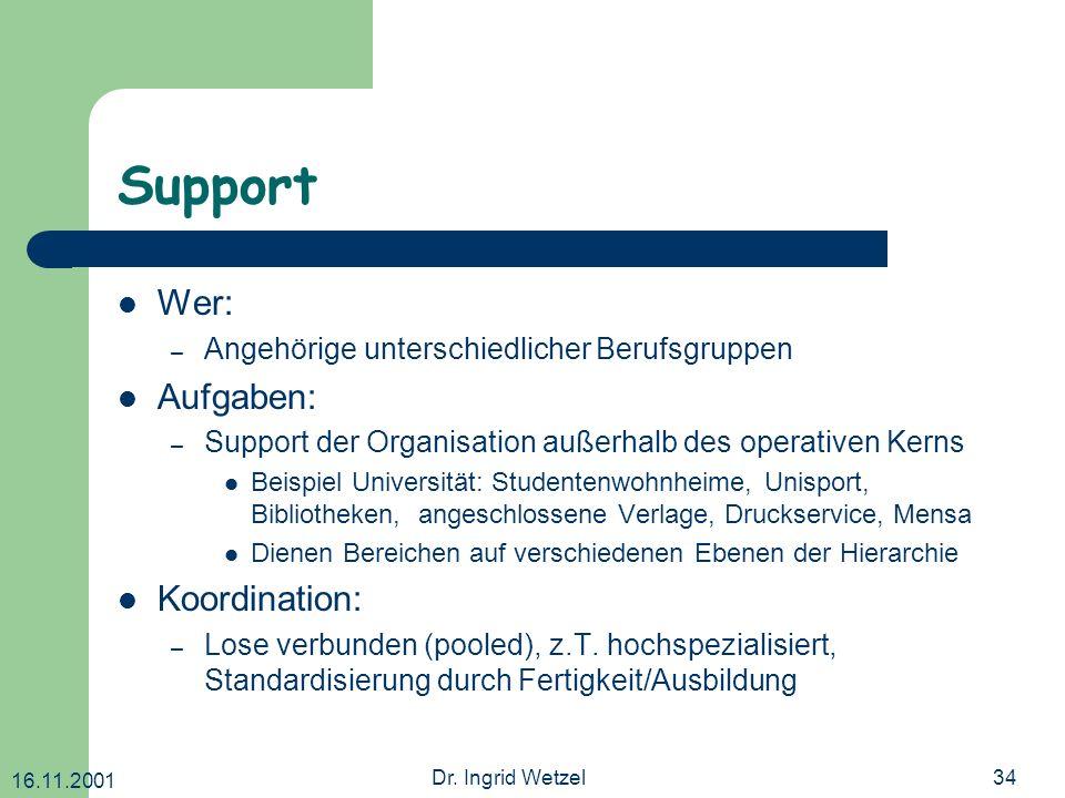 Support Wer: Aufgaben: Koordination: