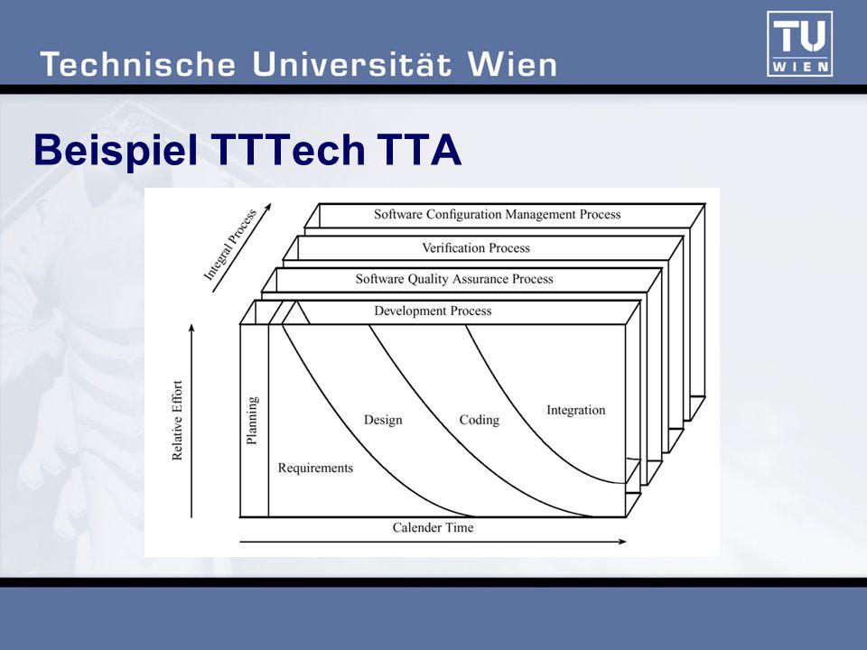 Beispiel TTTech TTA