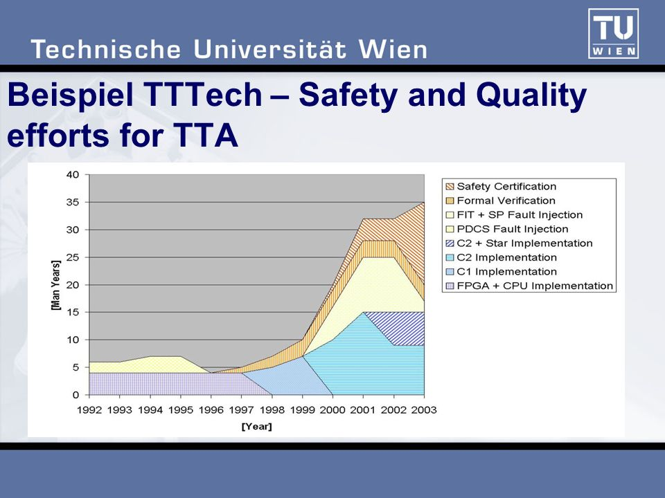 Beispiel TTTech – Safety and Quality efforts for TTA