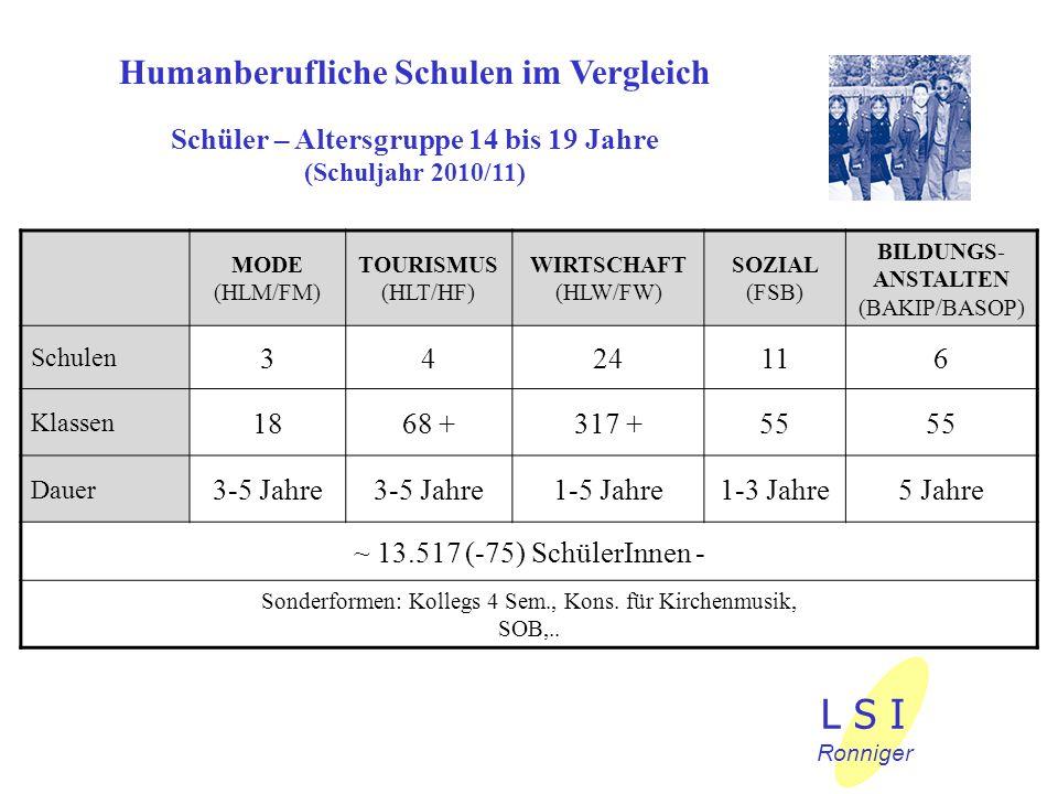 L S I Humanberufliche Schulen im Vergleich