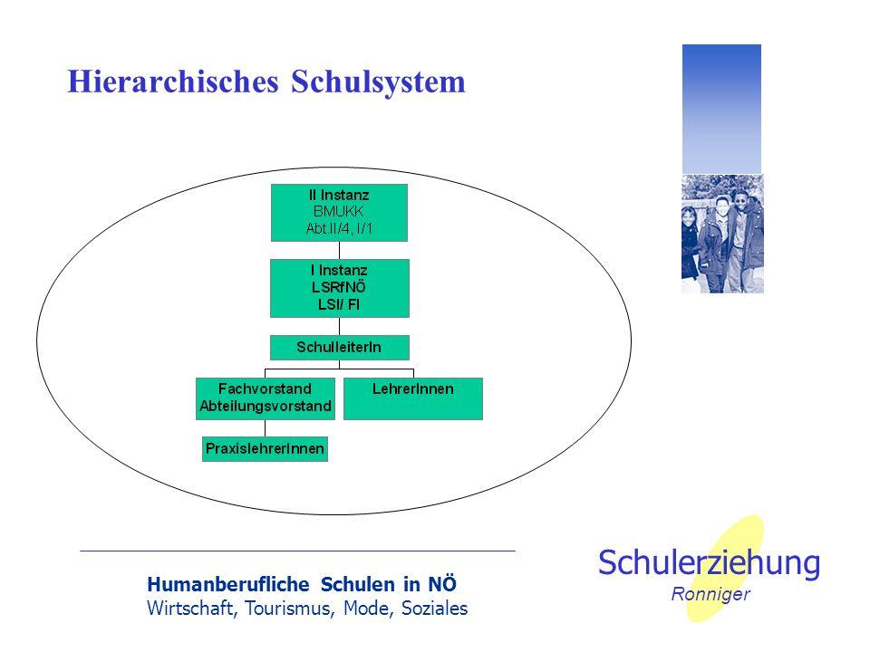 Hierarchisches Schulsystem