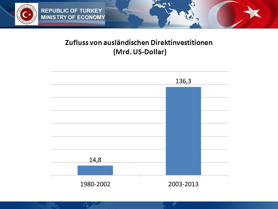 Zufluss von ausländischen Direktinvestitionen