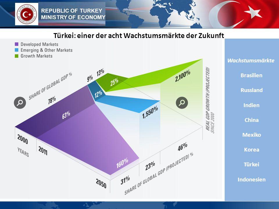 Türkei: einer der acht Wachstumsmärkte der Zukunft