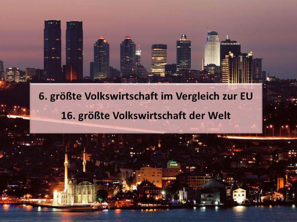 6. größte Volkswirtschaft im Vergleich zur EU