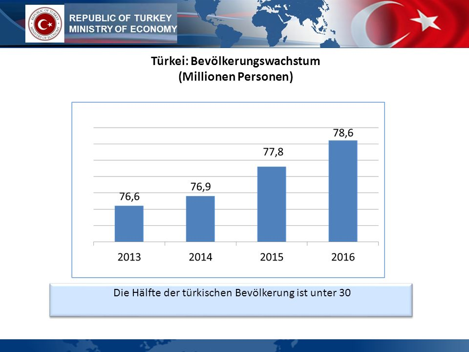Türkei: Bevölkerungswachstum