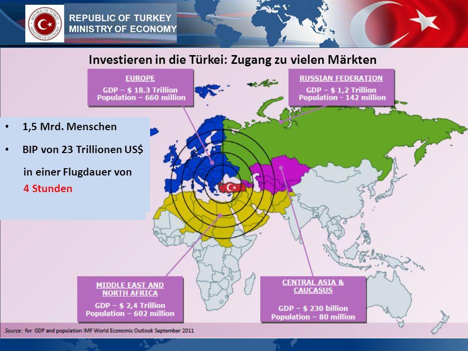 Investieren in die Türkei: Zugang zu vielen Märkten
