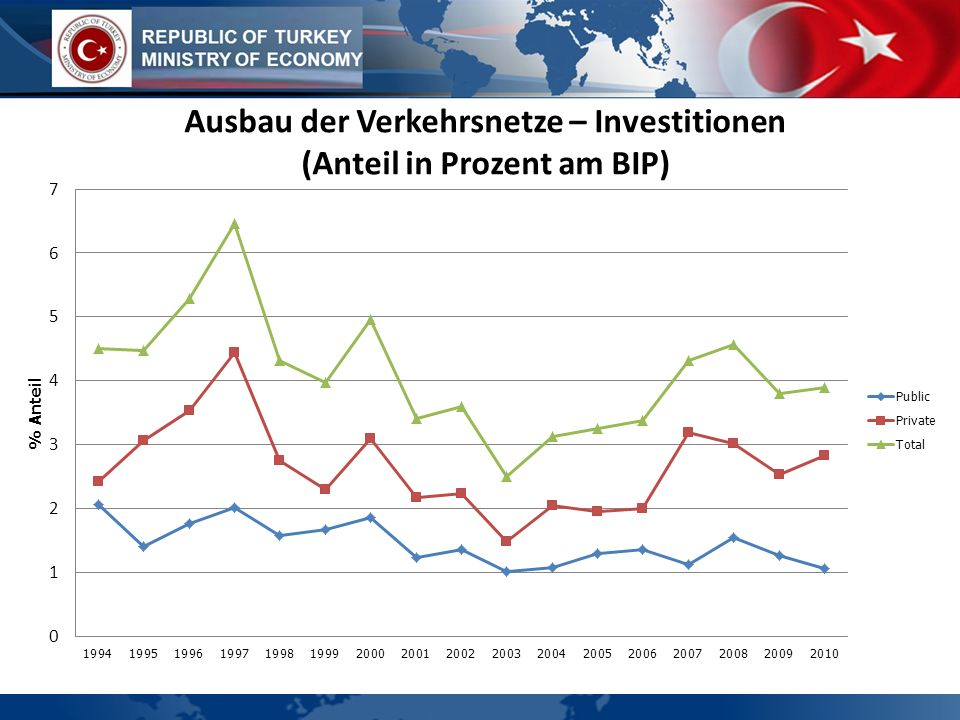 Ausbau der Verkehrsnetze – Investitionen (Anteil in Prozent am BIP)