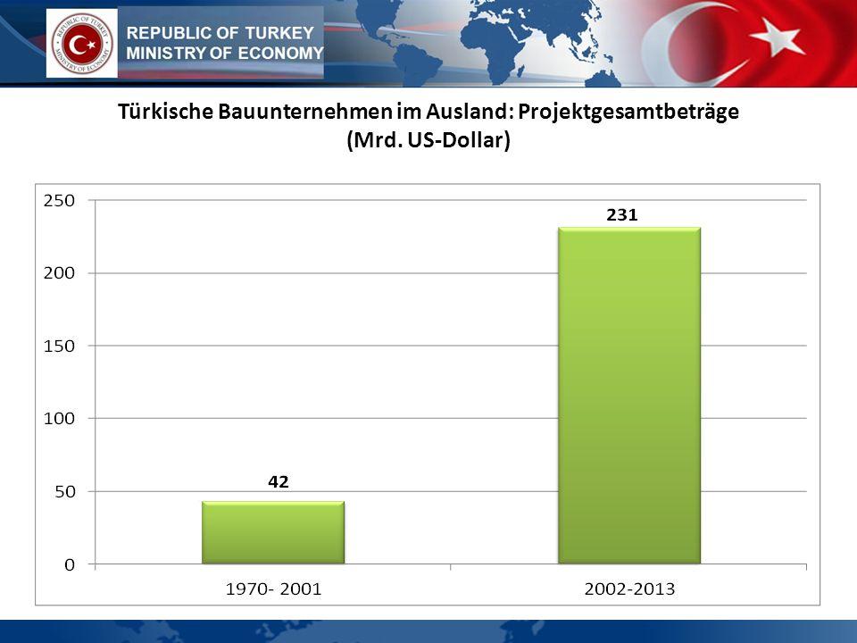 Türkische Bauunternehmen im Ausland: Projektgesamtbeträge