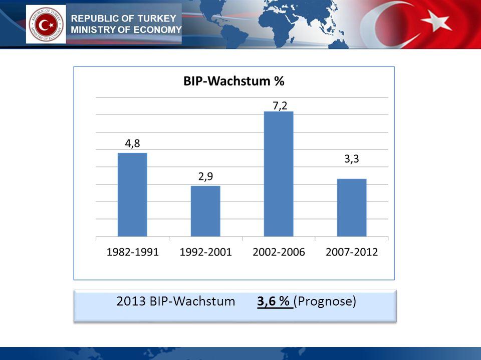 2013 BIP-Wachstum 3,6 % (Prognose)