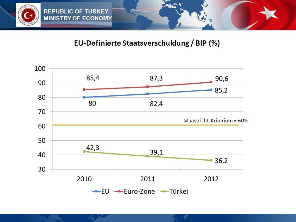 EU-Definierte Staatsverschuldung / BIP (%)