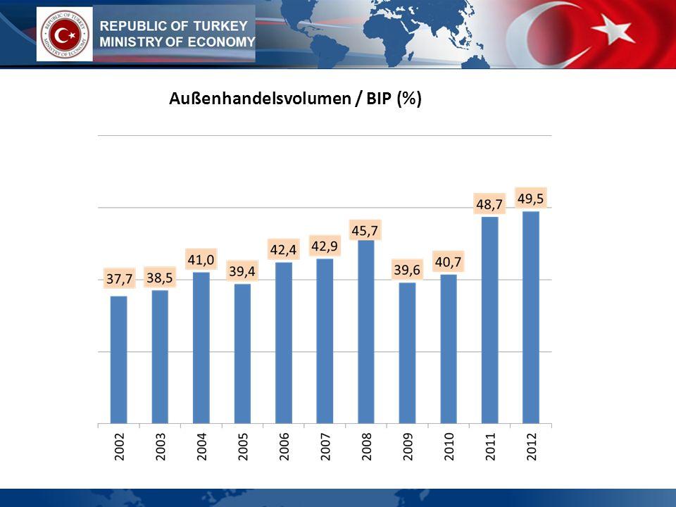 Außenhandelsvolumen / BIP (%)