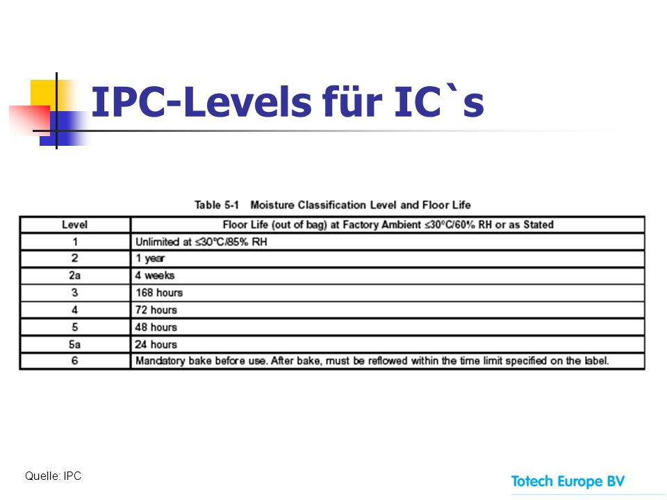 IPC-Levels für IC`s Quelle: IPC