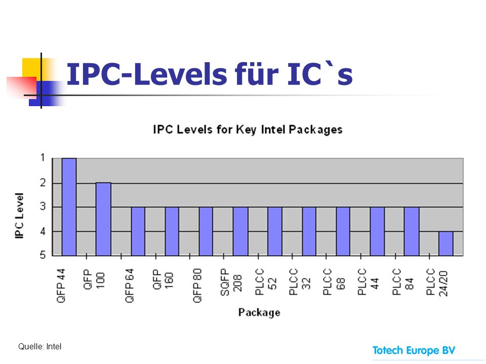IPC-Levels für IC`s Quelle: Intel