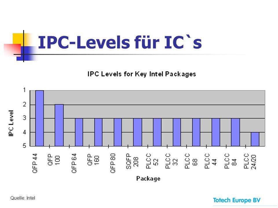 IPC-Levels für IC`s Quelle: Intel