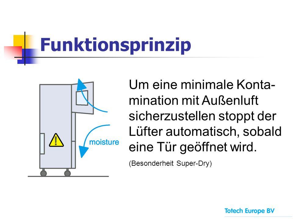 Funktionsprinzip Um eine minimale Konta-mination mit Außenluft sicherzustellen stoppt der Lüfter automatisch, sobald eine Tür geöffnet wird.