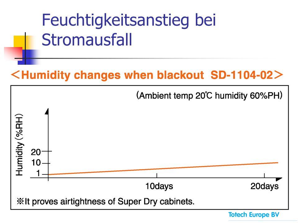 Feuchtigkeitsanstieg bei Stromausfall