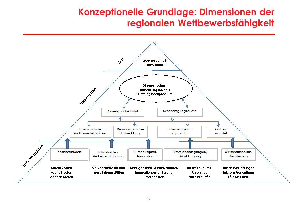 Modell zur städtischen Entwicklung: Grundmodell