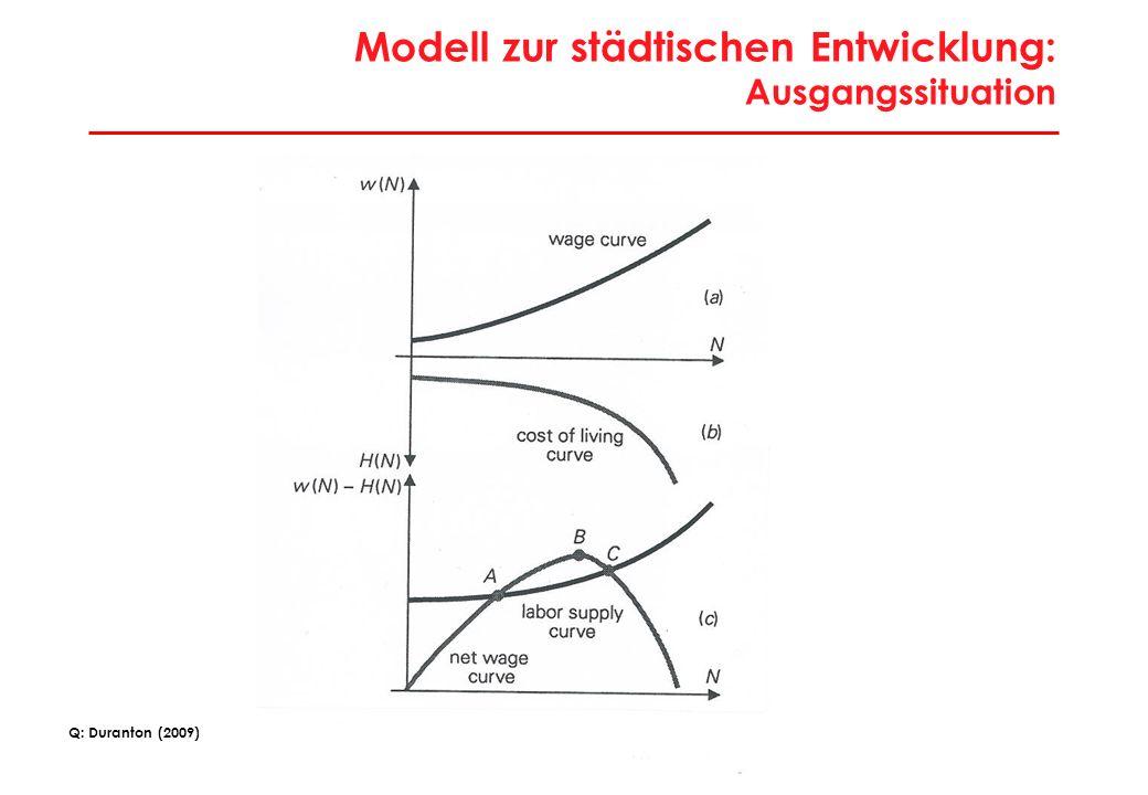 Modell zur städtischen Entwicklung: Beseitigung Marktversagen in Produktion und Lebenshaltungskosten