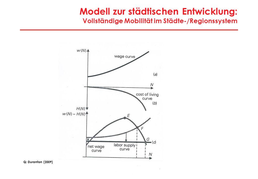 """Modell zur städtischen Entwicklung: Lösung """"Koordinationsproblem im Stadtsystem"""