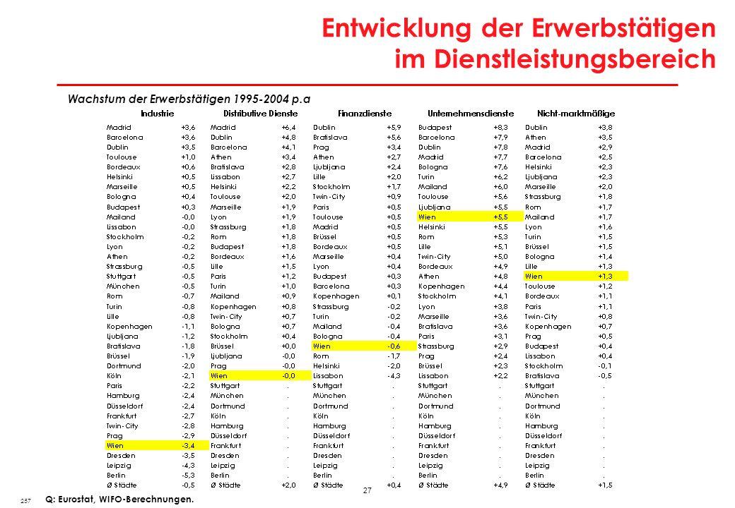 Arbeitslosenquote in europäischen Stadtregionen