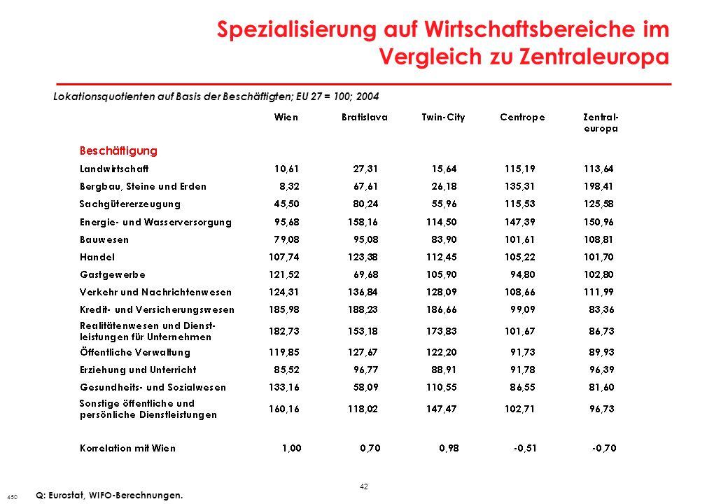 Beschäftigungsstruktur nach Faktorintensität in Wien und Bratislava