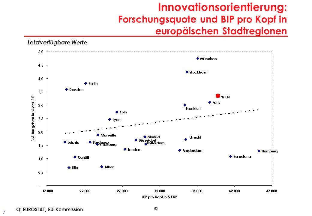 Innovationsorientierung: Patentquote in Zentraleuropa