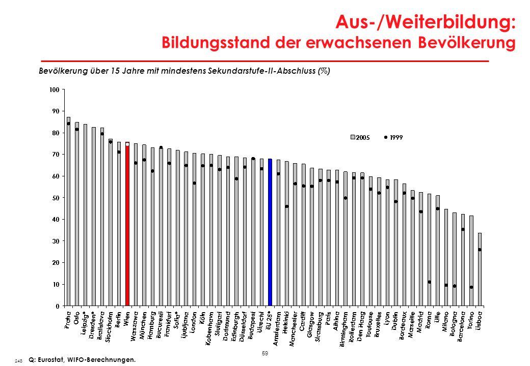 Aus-/Weiterbildung: Erwerbspersonen mit Tertiärausbildung in europäischen Stadtregionen