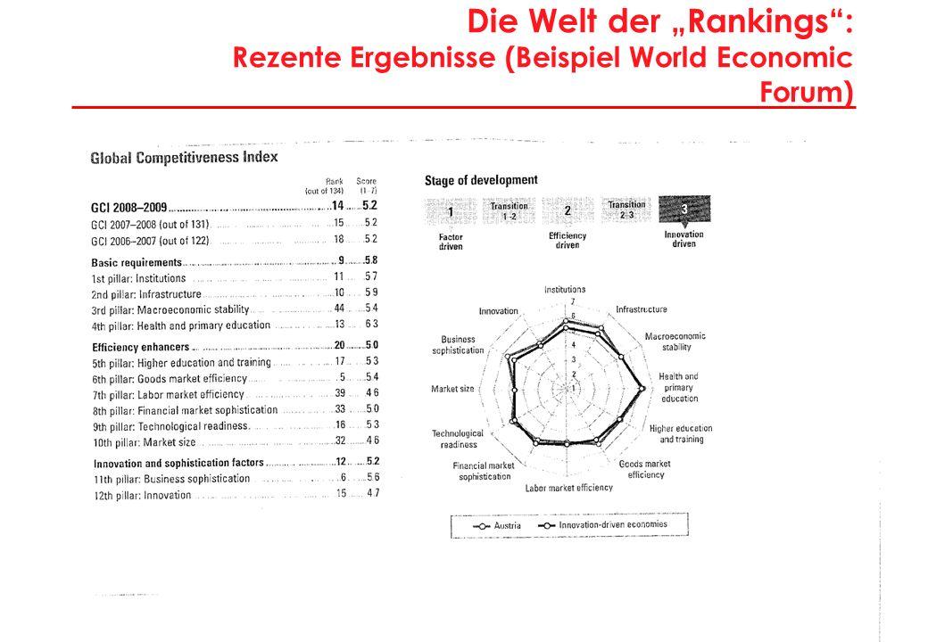 """Die Welt der """"Rankings : Methodische Probleme"""