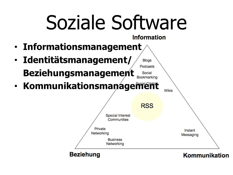 Soziale Software Informationsmanagement Identitätsmanagement/