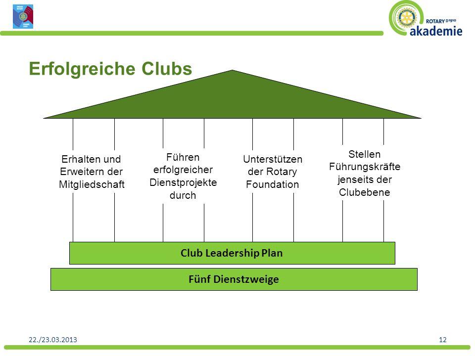 Erfolgreiche Clubs Club Leadership Plan Fünf Dienstzweige