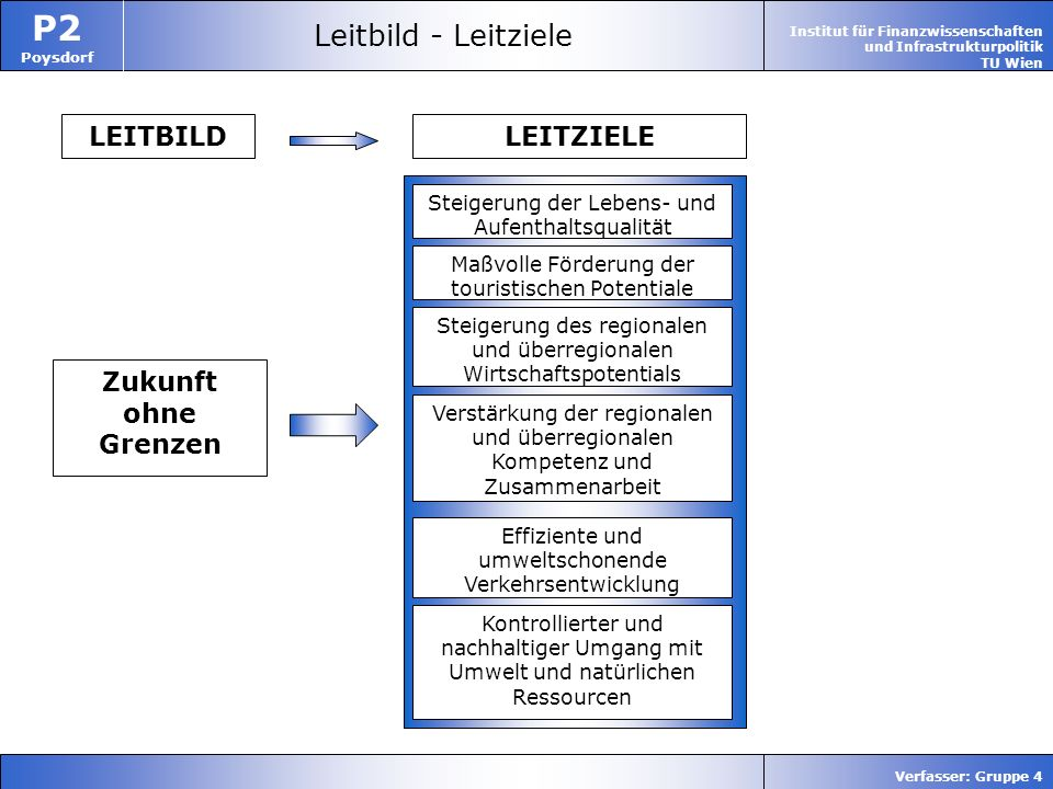 Leitbild - Leitziele LEITBILD LEITZIELE Zukunft ohne Grenzen