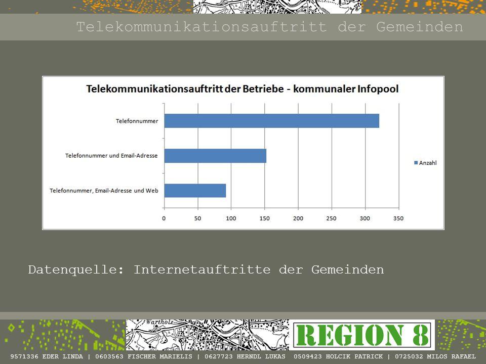 Telekommunikationsauftritt der Gemeinden