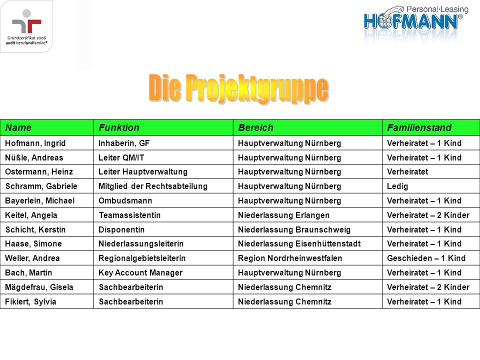 Die Projektgruppe Name Funktion Bereich Familienstand Hofmann, Ingrid