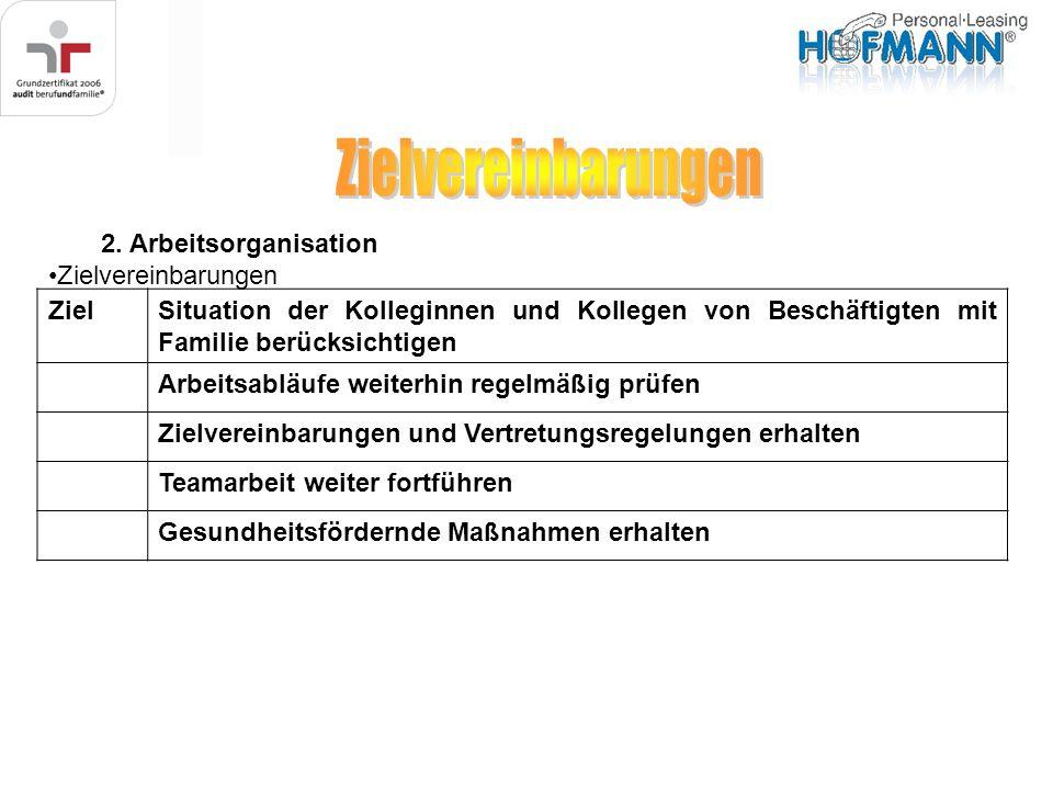 Zielvereinbarungen 2. Arbeitsorganisation Zielvereinbarungen Ziel