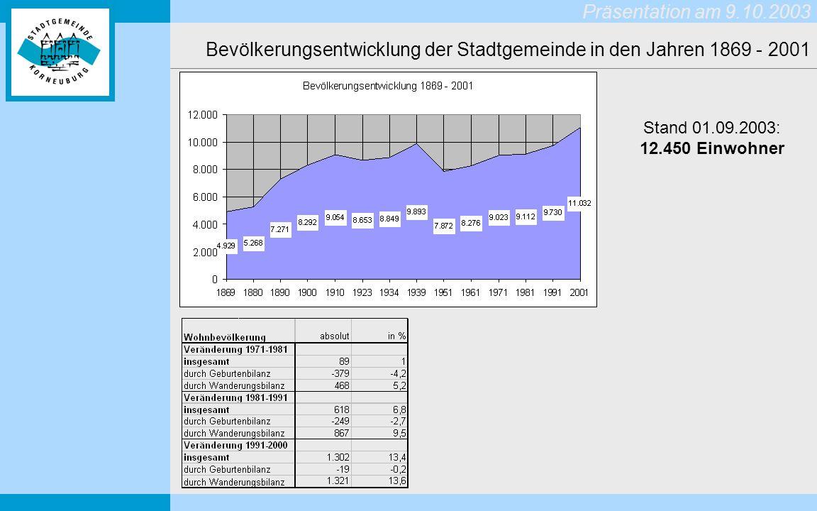 Bevölkerungsentwicklung der Stadtgemeinde in den Jahren 1869 - 2001