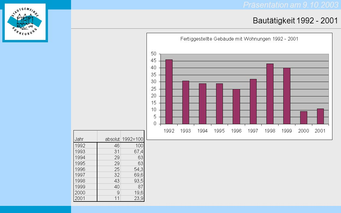 Bautätigkeit 1992 - 2001