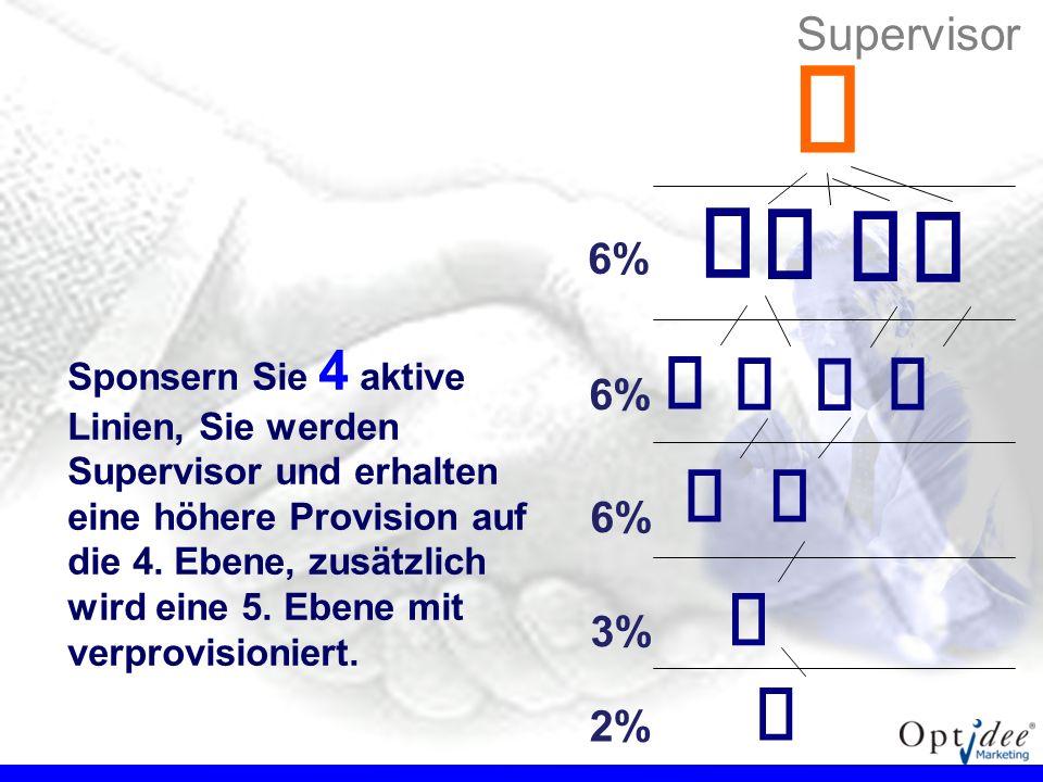 € € €           Supervisor 6% 6% 6% 3% 2%