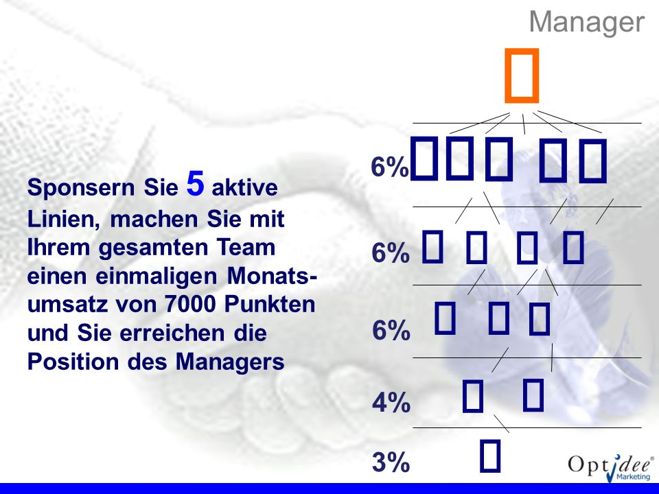 € € € €             Manager 6% 6% 6% 4% 3%