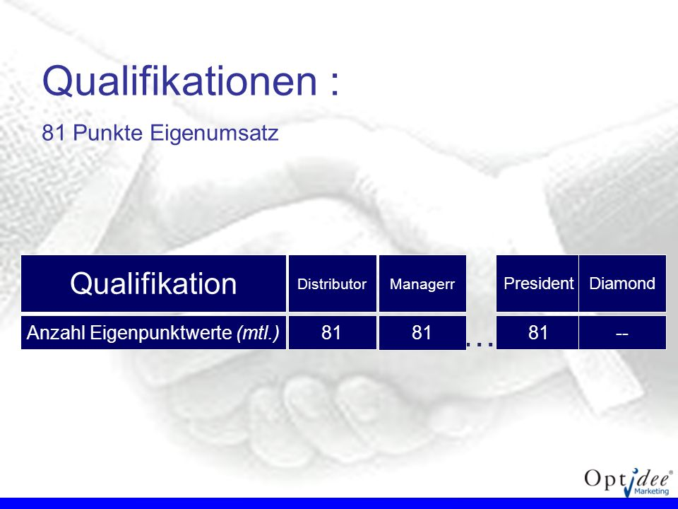 Qualifikationen : … Qualifikation 81 Punkte Eigenumsatz
