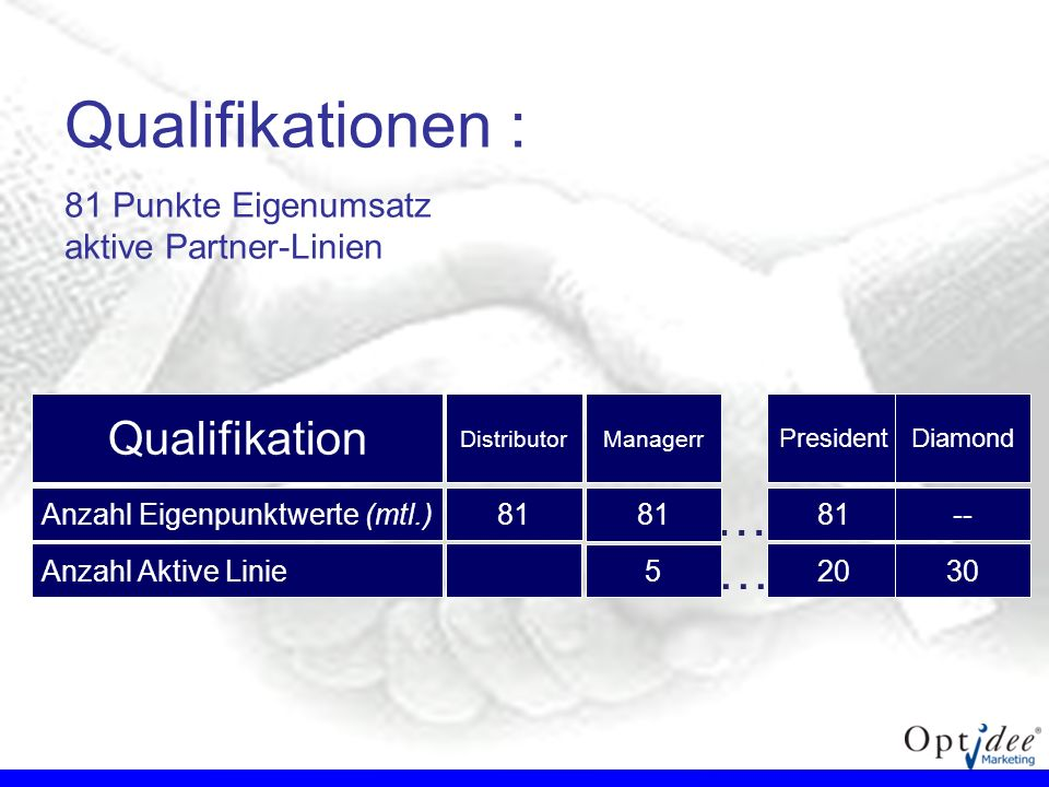 Qualifikationen : … … Qualifikation 81 Punkte Eigenumsatz