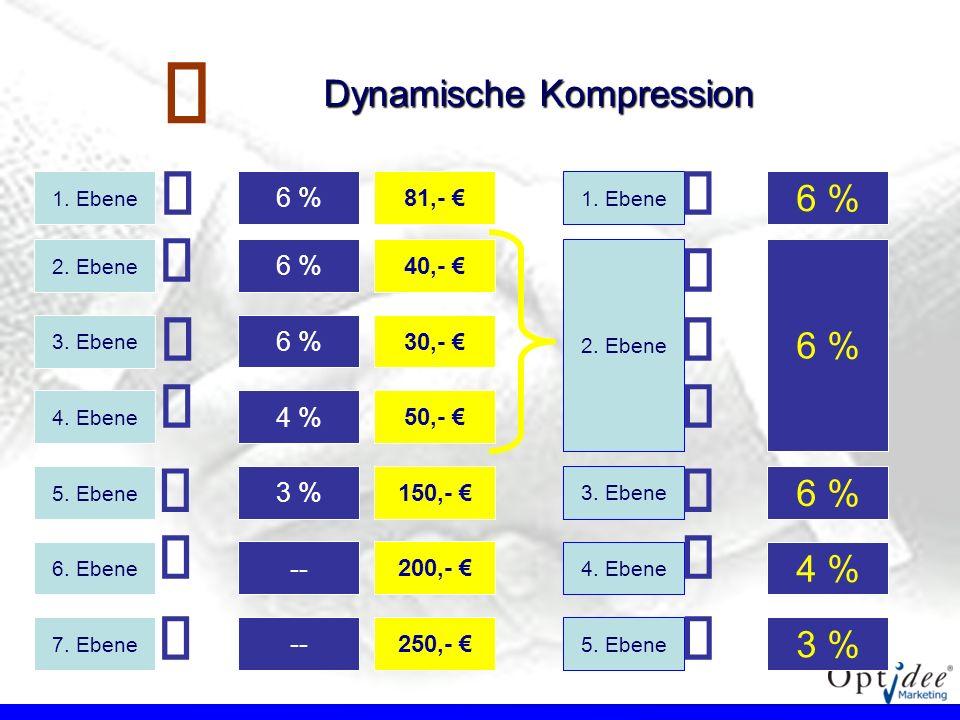 €   € €   € €   € € € € Dynamische Kompression 6 % 6 % 6 % 4 %