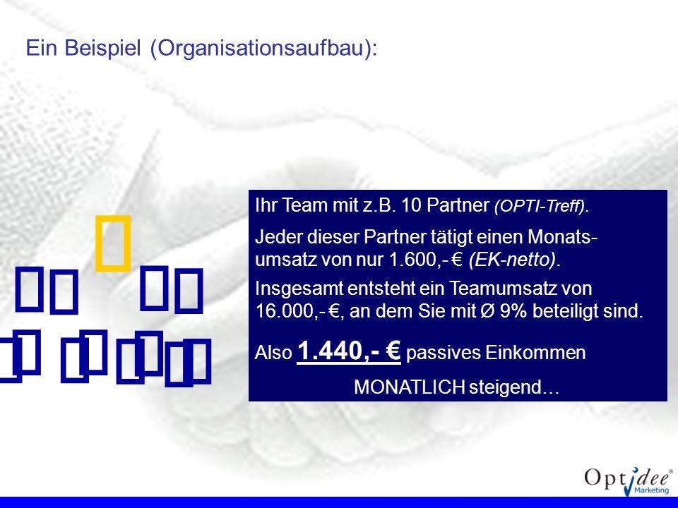 €  Ein Beispiel (Organisationsaufbau):