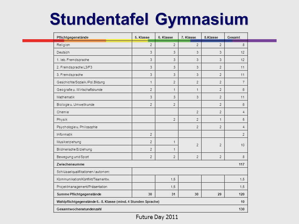 Stundentafel Gymnasium
